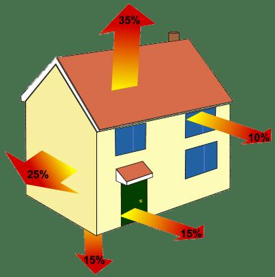 épületek hővesztesége, százalékos formában